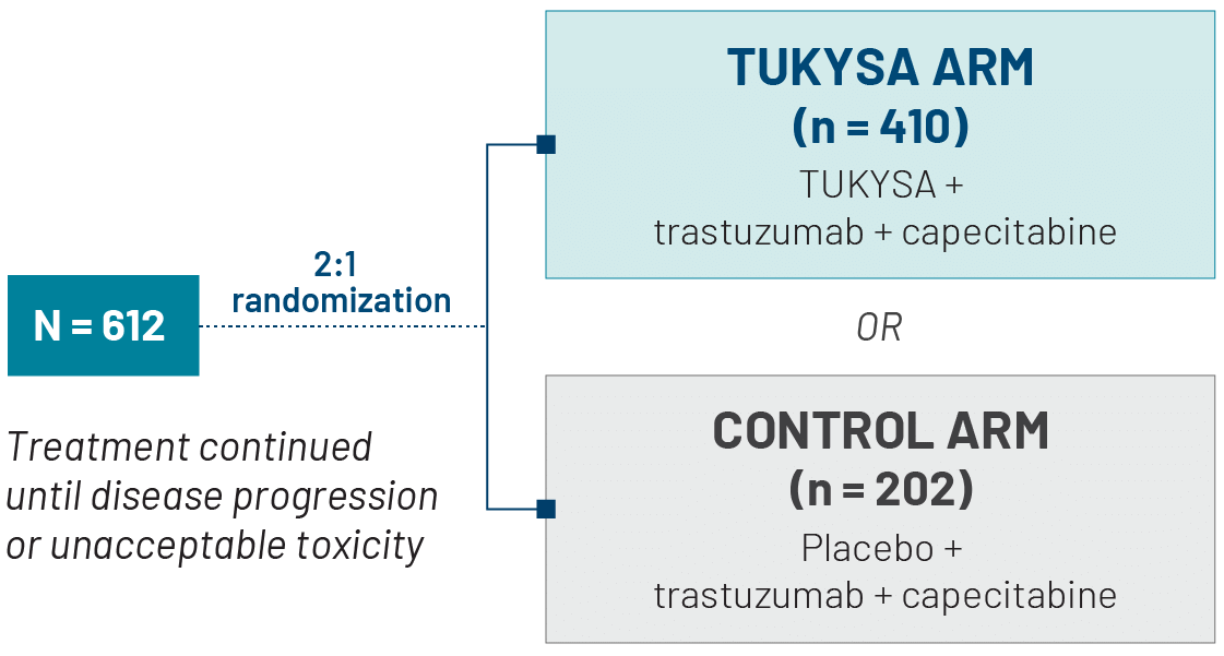 HER2CLIMB trial design: 612 patients were randomized (2:1) into the TUKYSA arm (n = 410; received TUKYSA + trastuzumab + capecitabine) or control arm (n = 202; received placebo + trastuzumab + capecitabine)